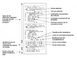 esquema cuerpo ticket datos tecnicos