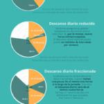 Infografía Tiempos de Conducción y Descanso TADIG - Descanso diario normal, reducido y fraccionado